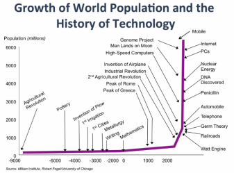 Growth-of-World-Pop-v-History-of-Tech
