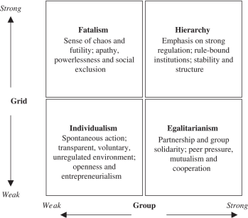 TheBriefNote-The-Cultural-Theory-Of-Risk-Grid-Group-Mary-Douglas-Wildavsky.png