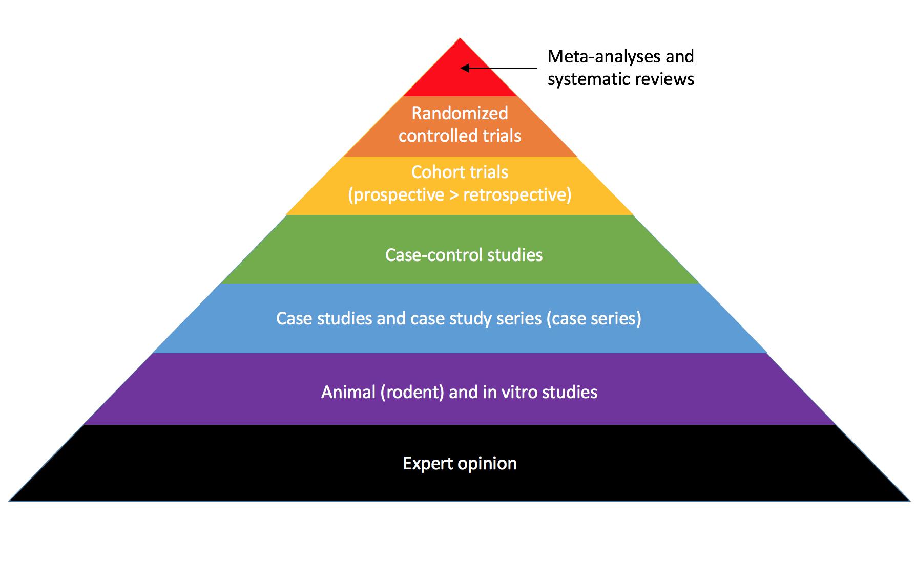 Evidence-hierarchy